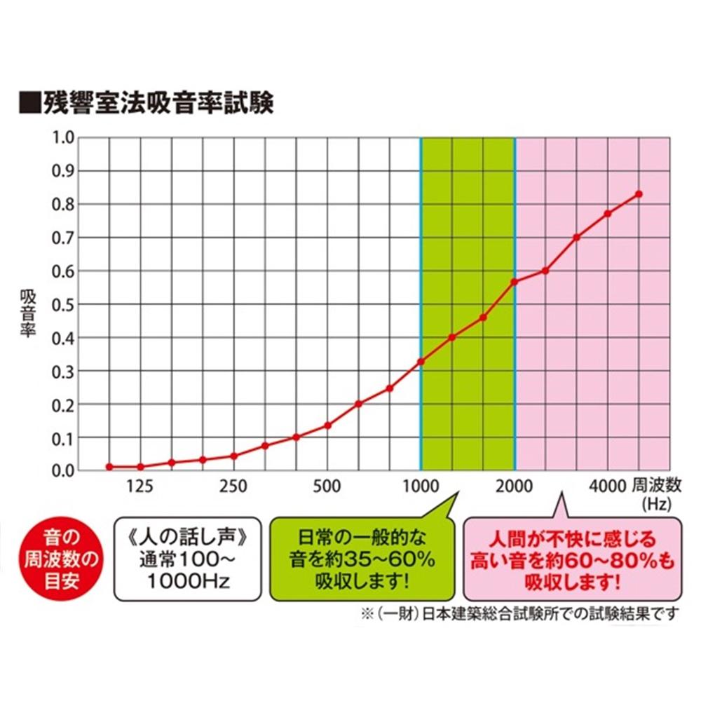 光(Hikari) KQFT309−1 吸音カラー硬質フェルトボード300角 グレー