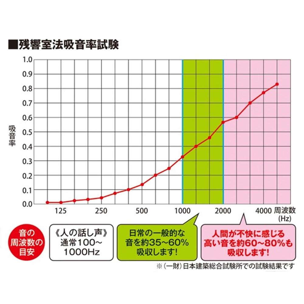 光(Hikari) KQFTM49−1 吸音カラー硬質フェルトボード400面取模様入グレー