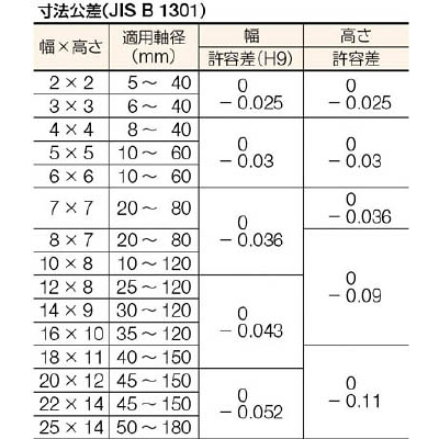セイキ 平行キー 両丸S50C SA1050