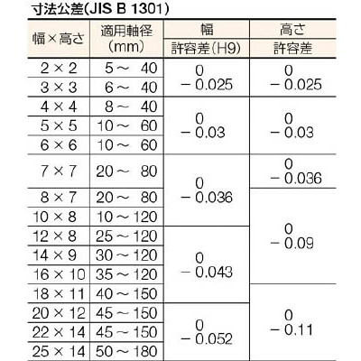 セイキ 平行キー 片丸S50C SB0820